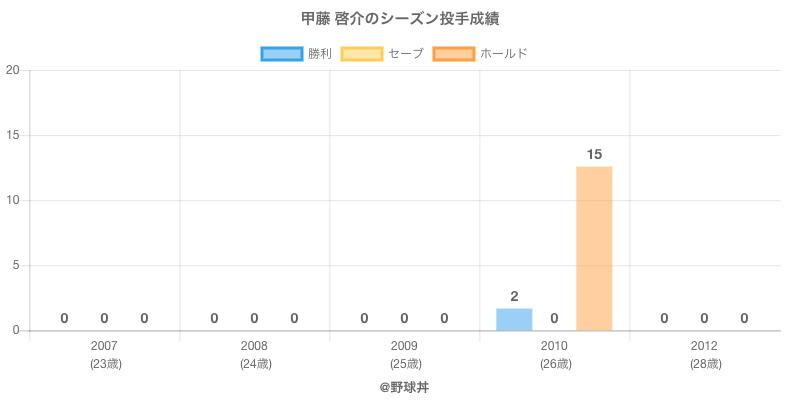 #甲藤 啓介のシーズン投手成績