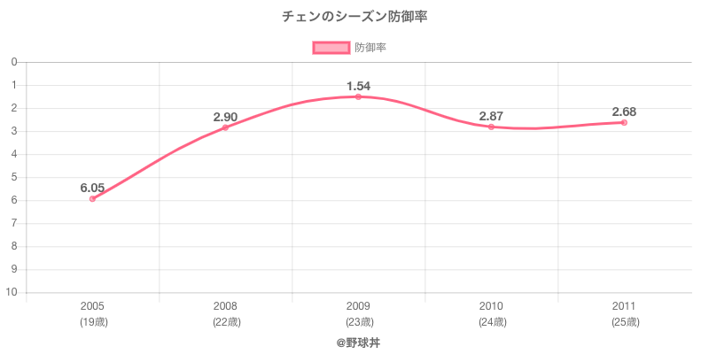 チェンのシーズン防御率