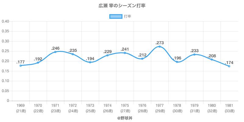 広瀬 宰のシーズン打率