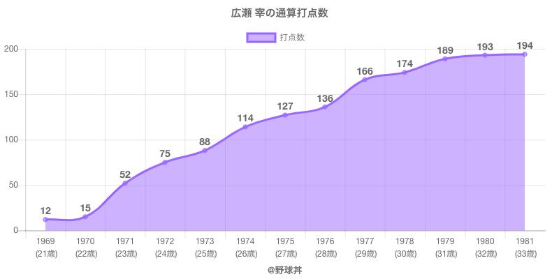 #広瀬 宰の通算打点数