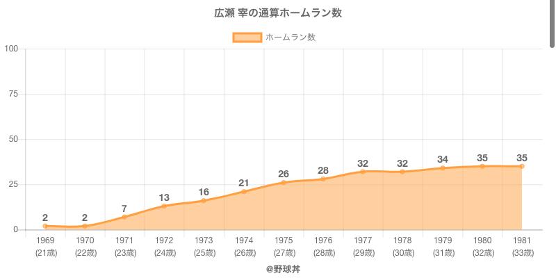 #広瀬 宰の通算ホームラン数
