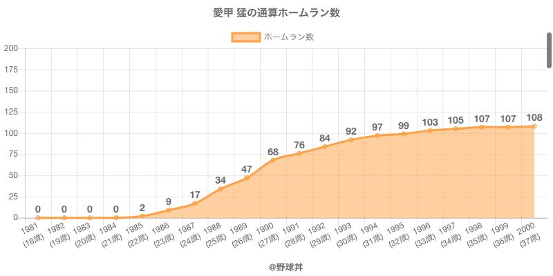 #愛甲 猛の通算ホームラン数