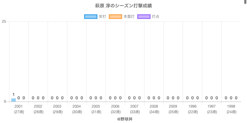 #萩原 淳のシーズン打撃成績