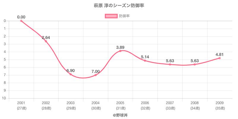 萩原 淳のシーズン防御率