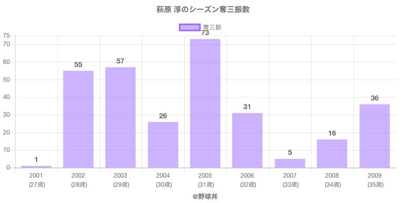 #萩原 淳のシーズン奪三振数