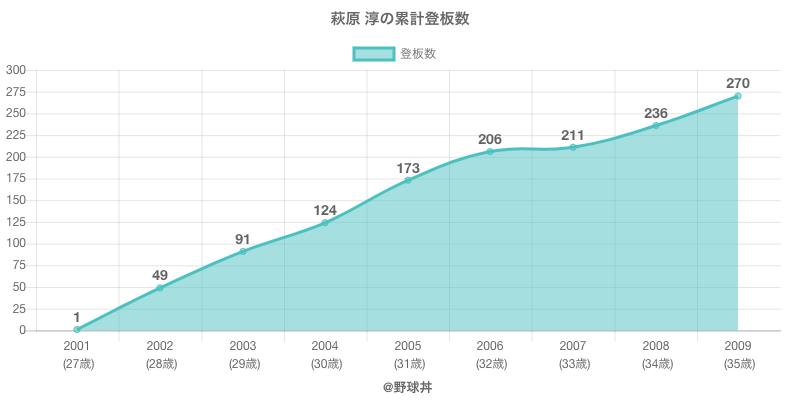 #萩原 淳の累計登板数