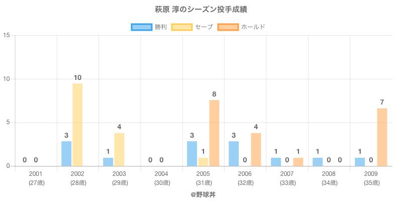 #萩原 淳のシーズン投手成績