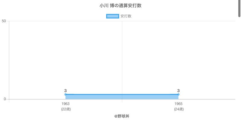 #小川 博の通算安打数