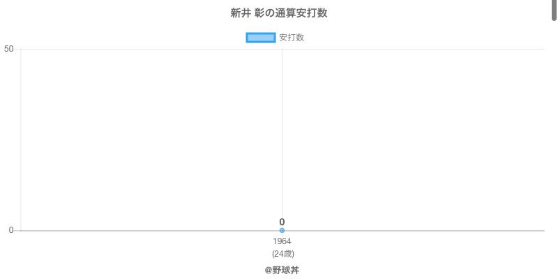 #新井 彰の通算安打数