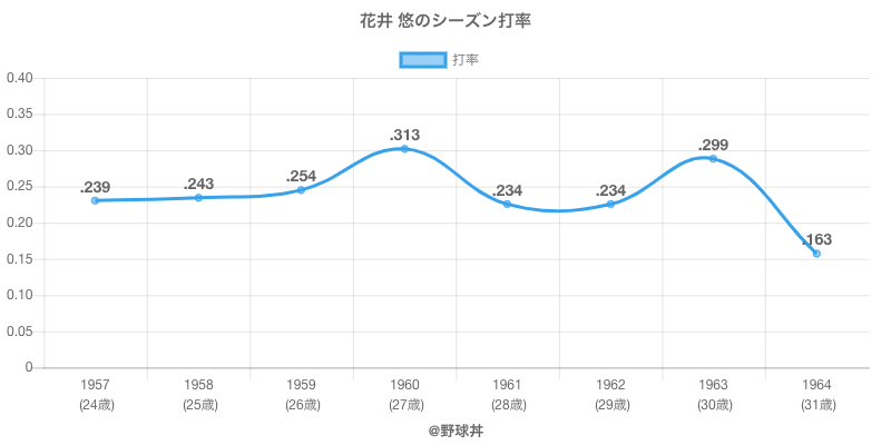 花井 悠のシーズン打率