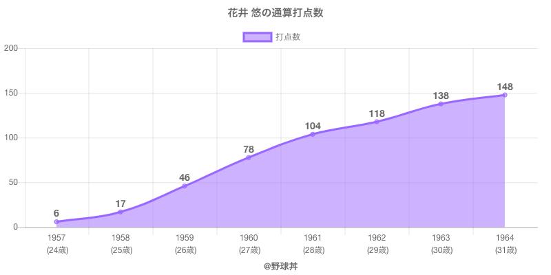 #花井 悠の通算打点数
