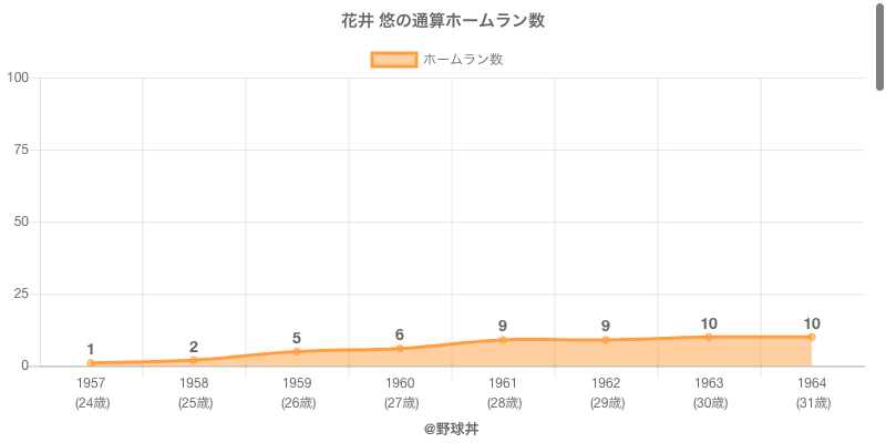 #花井 悠の通算ホームラン数