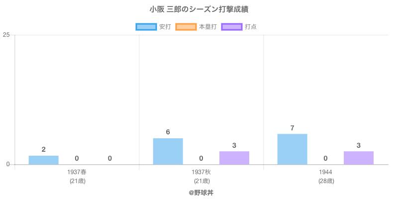 #小阪 三郎のシーズン打撃成績
