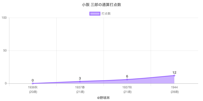 #小阪 三郎の通算打点数