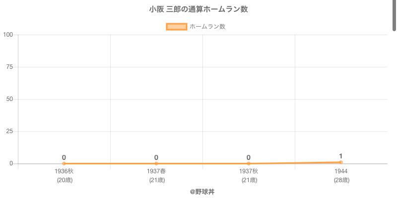 #小阪 三郎の通算ホームラン数