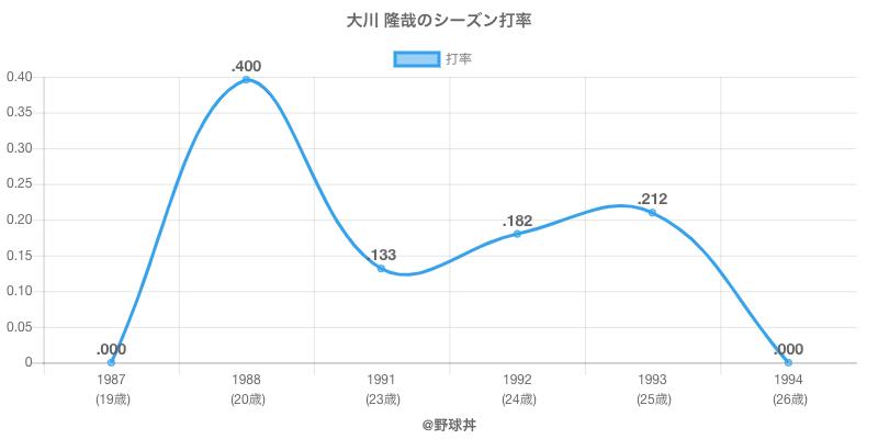 大川 隆哉のシーズン打率