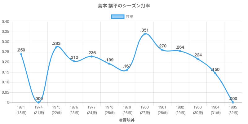 島本 講平のシーズン打率