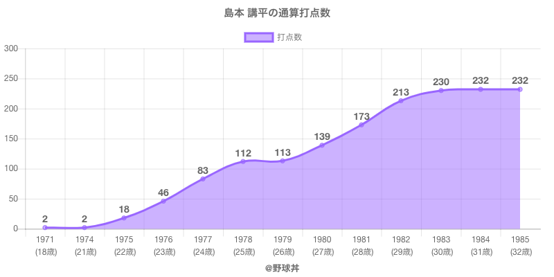 #島本 講平の通算打点数