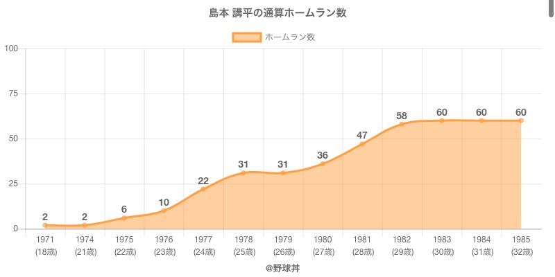 #島本 講平の通算ホームラン数