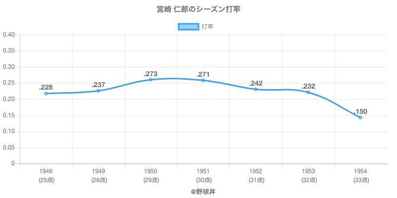 宮崎 仁郎のシーズン打率