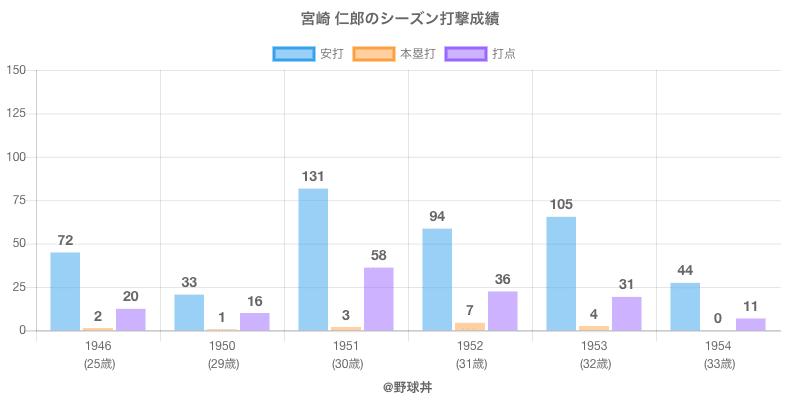 #宮崎 仁郎のシーズン打撃成績