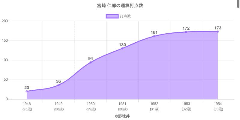 #宮崎 仁郎の通算打点数