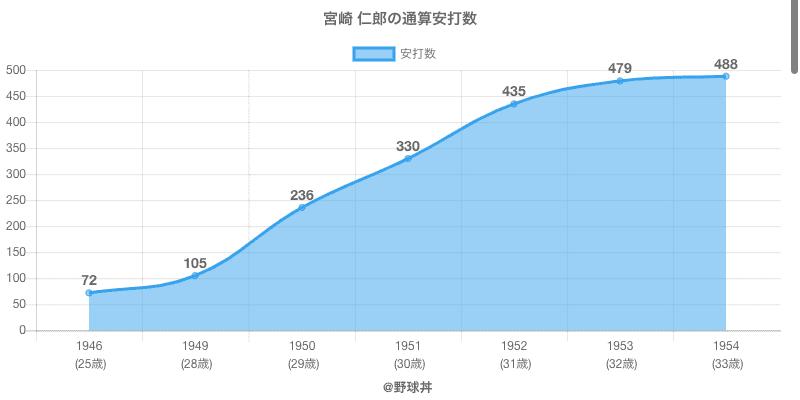 #宮崎 仁郎の通算安打数