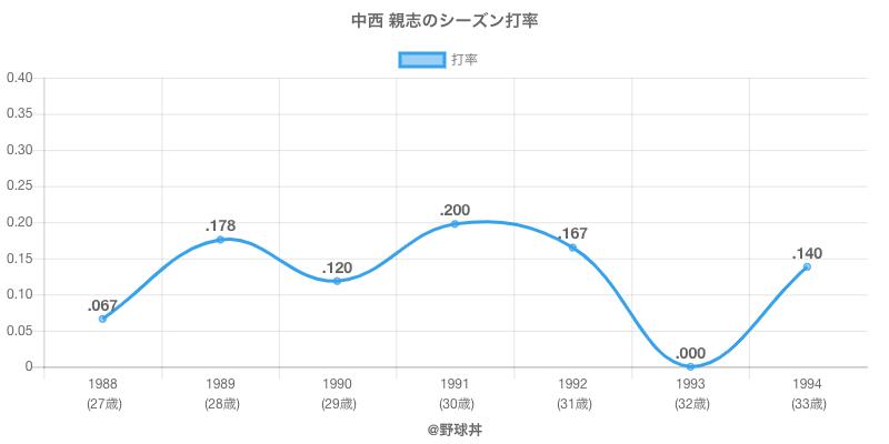 中西 親志のシーズン打率