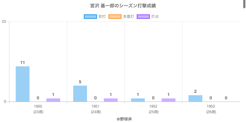 #宮沢 基一郎のシーズン打撃成績