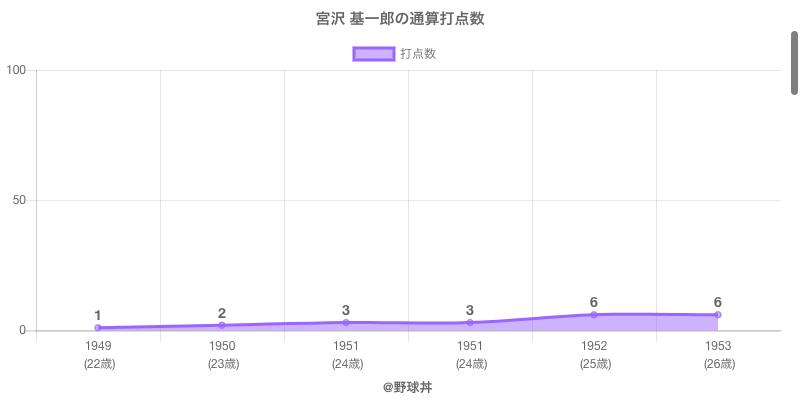 #宮沢 基一郎の通算打点数
