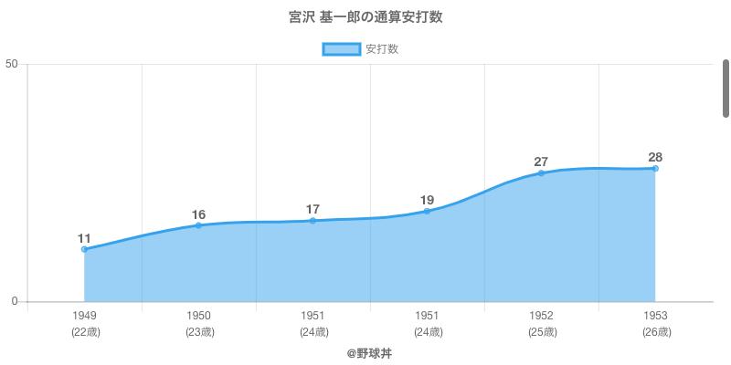 #宮沢 基一郎の通算安打数
