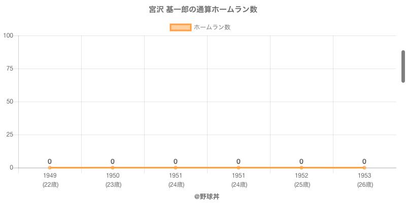 #宮沢 基一郎の通算ホームラン数