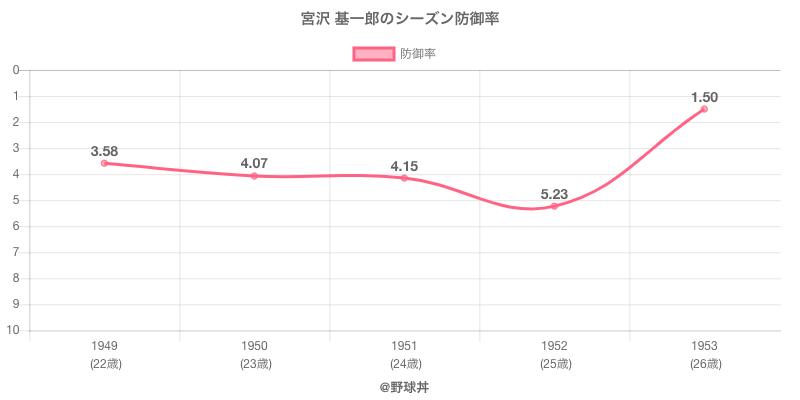 宮沢 基一郎のシーズン防御率