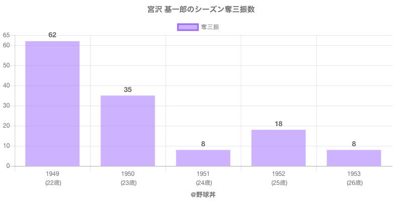 #宮沢 基一郎のシーズン奪三振数