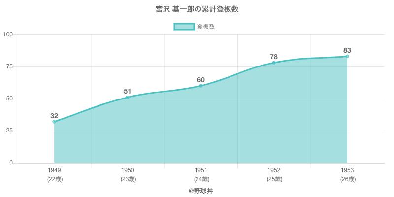 #宮沢 基一郎の累計登板数