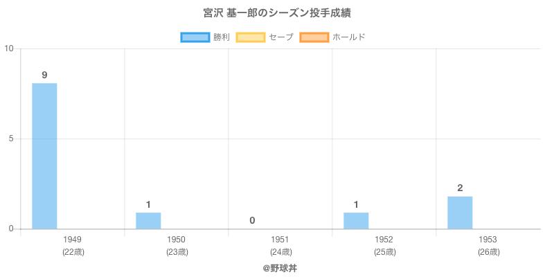 #宮沢 基一郎のシーズン投手成績