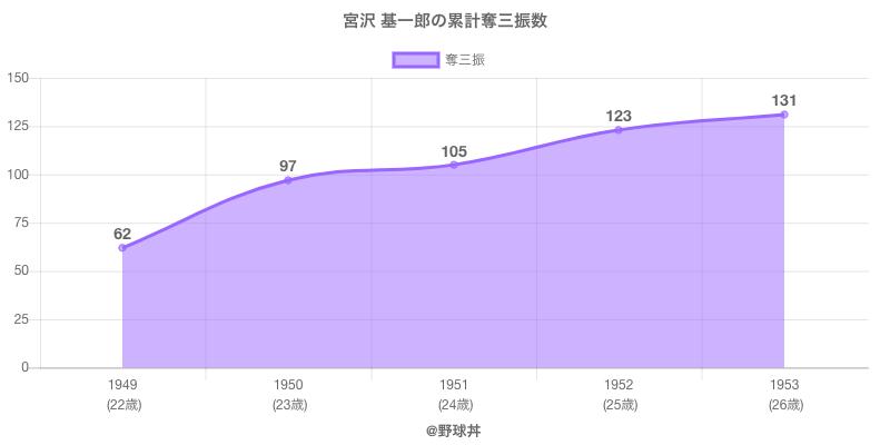 #宮沢 基一郎の累計奪三振数