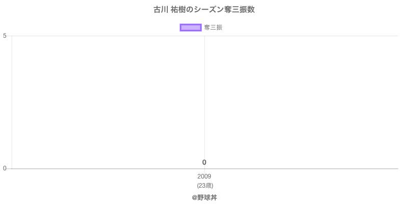 #古川 祐樹のシーズン奪三振数