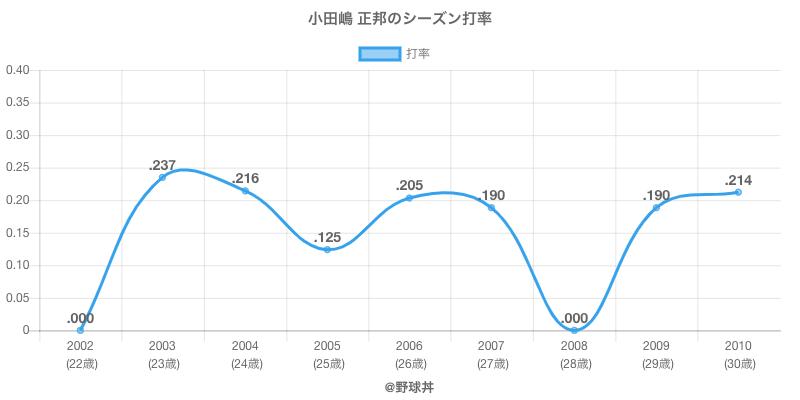 小田嶋 正邦のシーズン打率