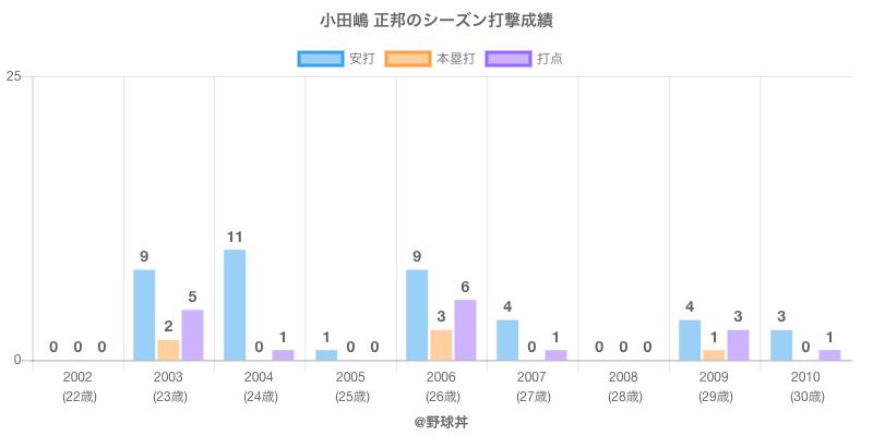#小田嶋 正邦のシーズン打撃成績