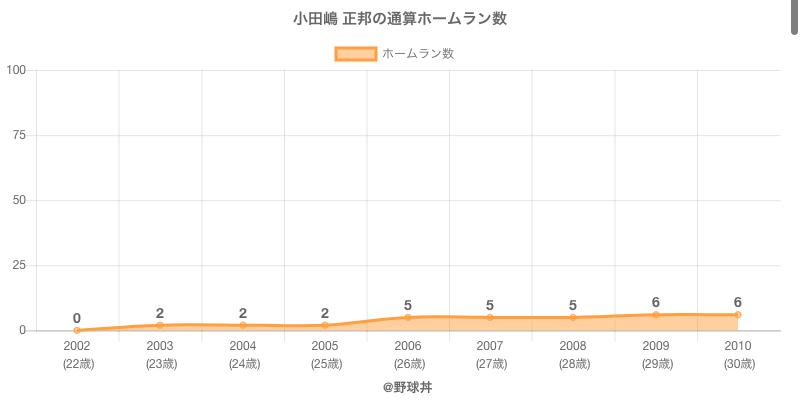 #小田嶋 正邦の通算ホームラン数