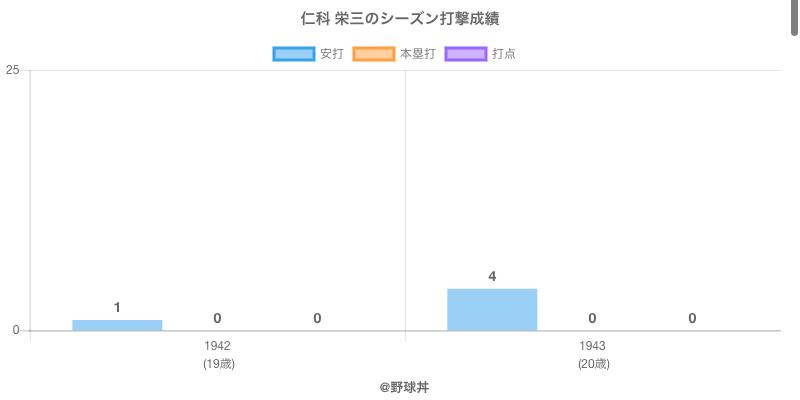 #仁科 栄三のシーズン打撃成績