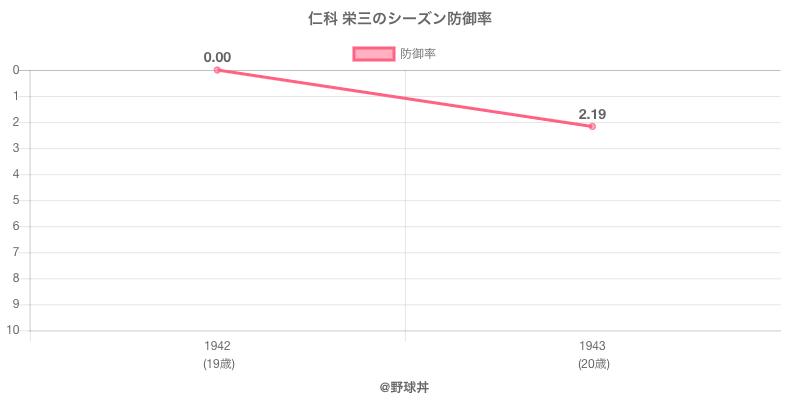 仁科 栄三のシーズン防御率
