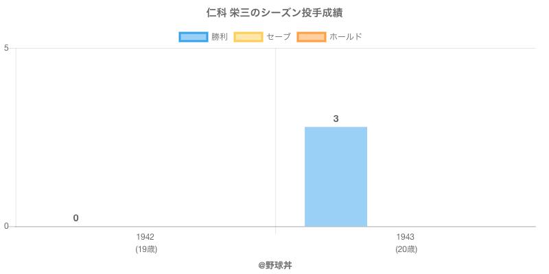 #仁科 栄三のシーズン投手成績