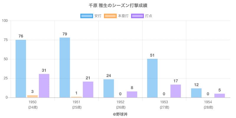 #千原 雅生のシーズン打撃成績