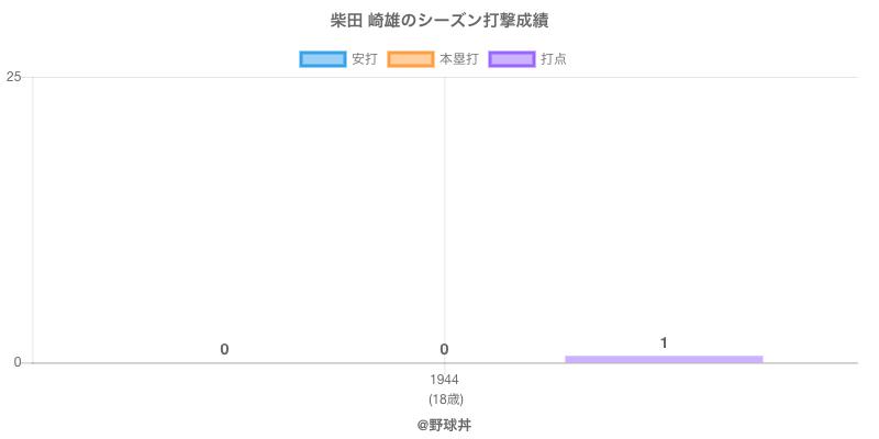 #柴田 崎雄のシーズン打撃成績