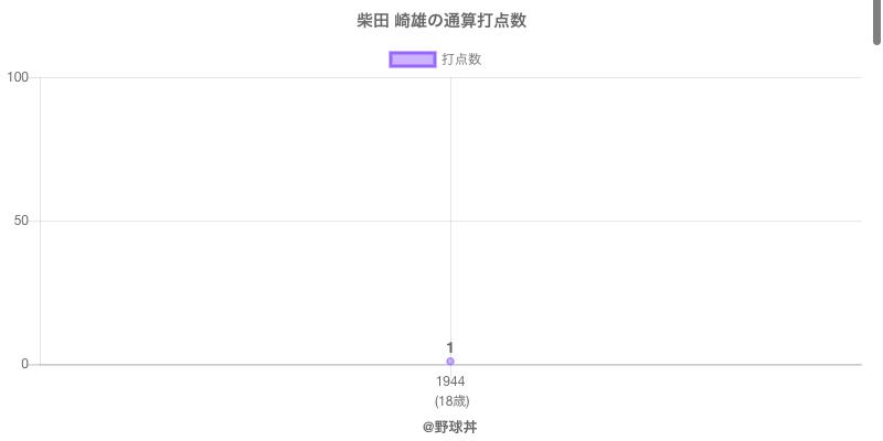 #柴田 崎雄の通算打点数