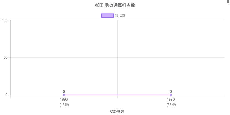 #杉田 勇の通算打点数