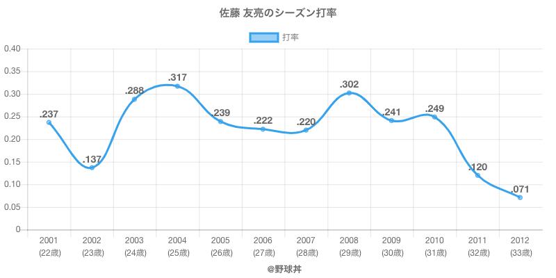 佐藤 友亮のシーズン打率