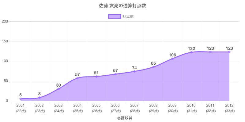 #佐藤 友亮の通算打点数